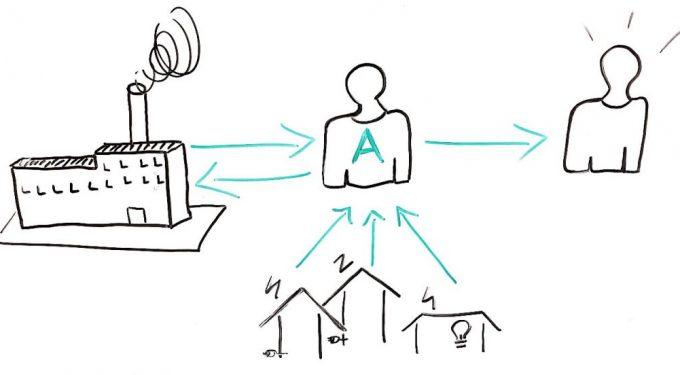 Die vier Aufgaben des Quartiersaggregators, Bildquelle: OLEC e.V.