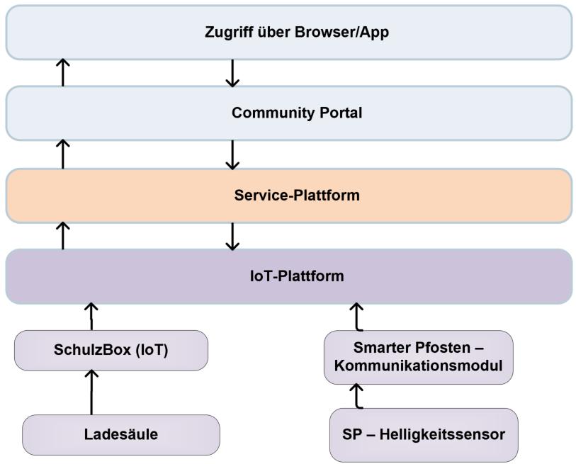 Systeme des ersten technischen Durchstichs © embeteco GmbH & CO. KG