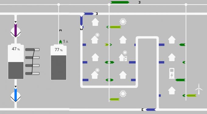 Abbildung 1: Konzept für eine gebrauchstaugliche grafische Oberfläche, Bildquelle: OFFIS e.V.