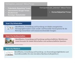 Partizipations- und Gestaltungsebenen im Rahmen des Projektes Energetisches Nachbarschaftsquartier Fliegerhorst Oldenburg, Bildquelle: ARSU GmbH