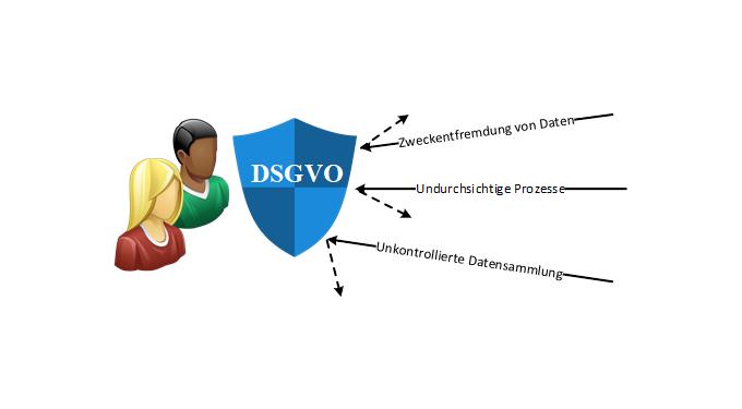 Die DSGVO stärkt die Rechte der Betroffenen, Bildquelle: OFFIS e.V.
