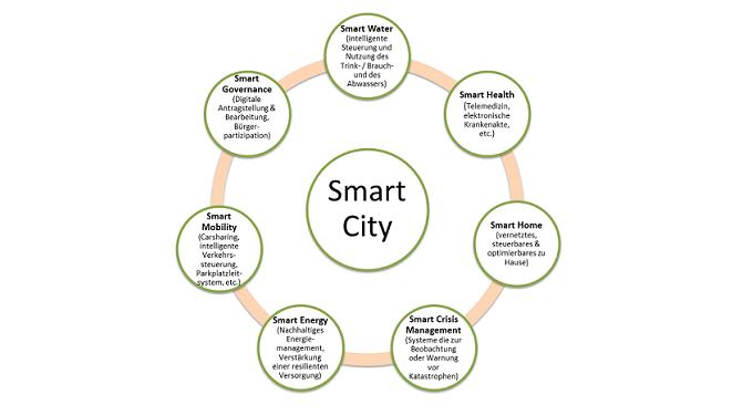 """Smart City, Bildquelle: Eigene Darstellung auf Basis des Abschlussberichts """"Smart City Oldenburg –der Menschim Zentrum"""""""